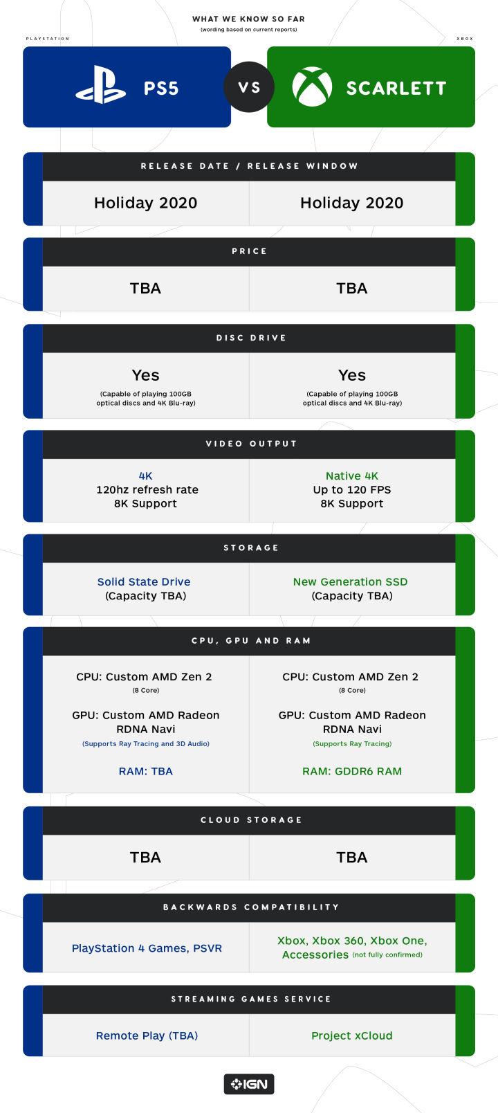 Scarlett-vs-PS5-Infographic-720x1608.jpg