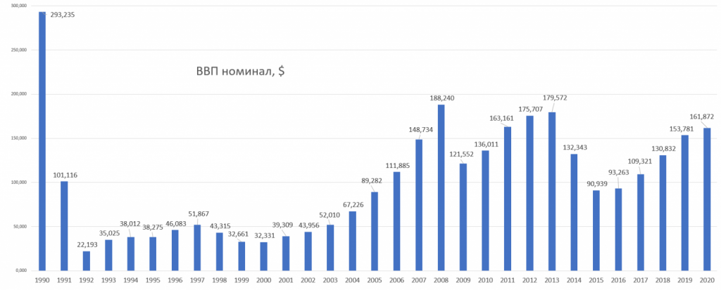 gdp-nominal-ukraine-1990-2020-USD-1536x620_2021-06-04.png